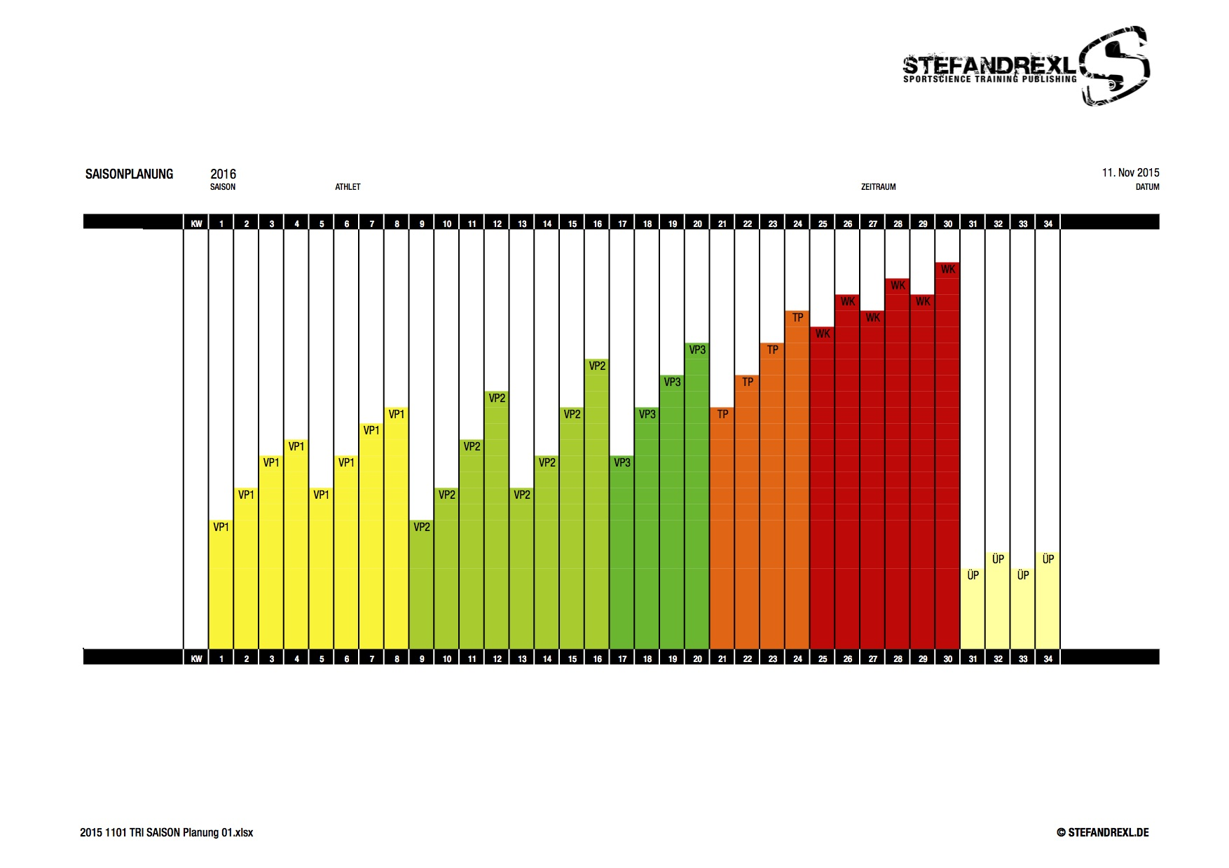 Trainingsphasen und Periodisierung: 7 Tipps für die richtige Saisonplanung