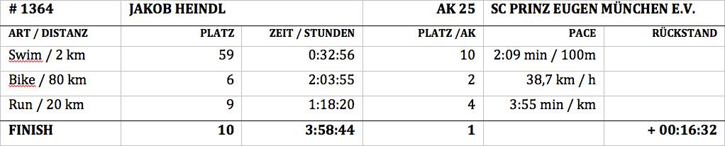 TRIATHLON MITTELDISTANZ Jakob Heindl am Chiemsee in den TOP 10 : Ergebnisse, Platzierungen und Splitzeiten / © Stefan Drexl
