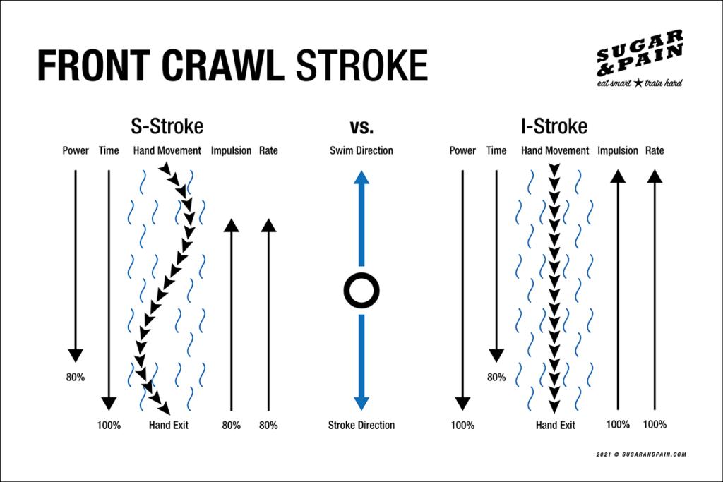 FRONT CRAWL STROKE  S-Stroke vs. I-Stroke / Welcher Kraularmzug ist besser, S-Kurve oder direkter Weg? Graphischer Vergleich © sugarandpain.com