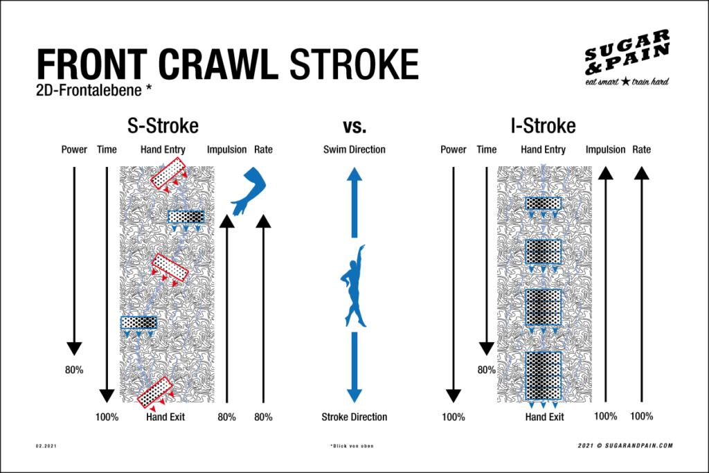 FRONT CRAWL STROKE  S-Stroke vs. I-Stroke / Welcher Kraularmzug ist besser, S-Kurve oder direkter Weg? Graphischer Vergleich NEU © sugarandpain.com